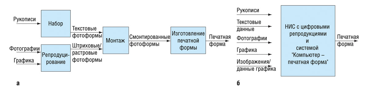 Эволюция допечатных процессов