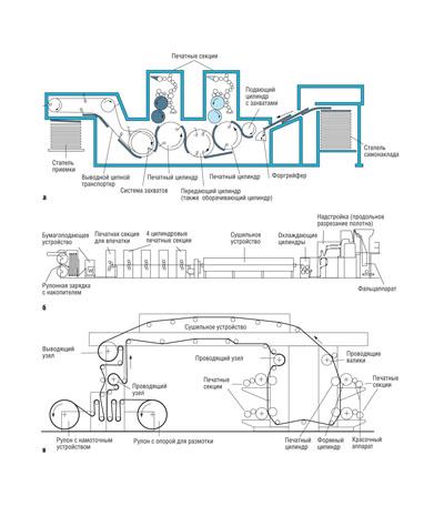 схема ротационной печи — схема