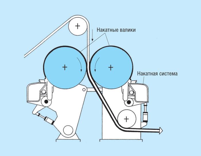 бумагоделательной машины