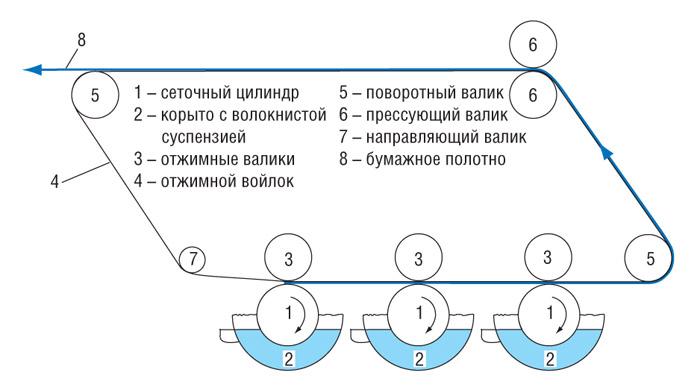 Функциональная схема работы