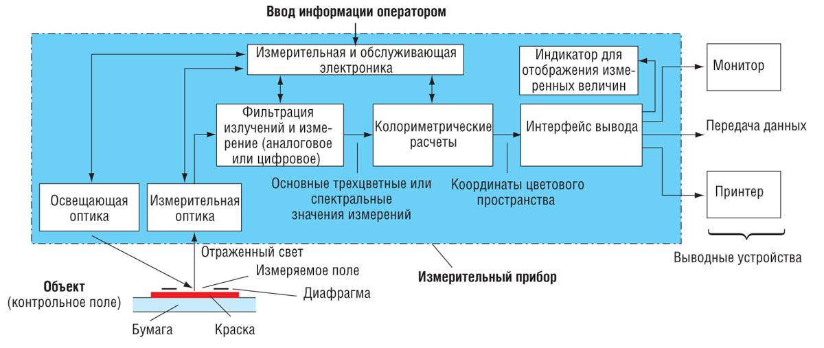 Блок-схема построения прибора